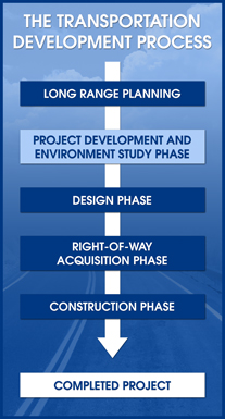 The Transportation Development Process